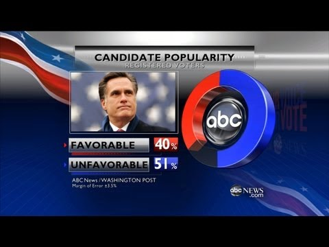 Romney's Nomination Marred By Low Popularity Poll