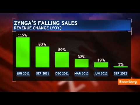 Zynga's Numbers Look Great, But Not the Big Picture