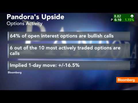 Investors Betting on Pandora's Upside Potential