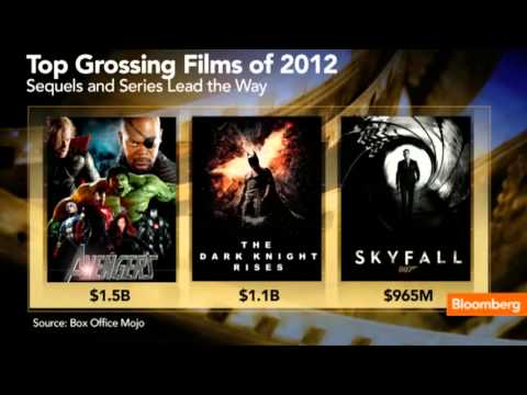What Were the Top Grossing Films in 2012