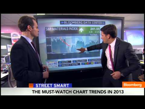 Your Five Need-to-Know Charts for 2013