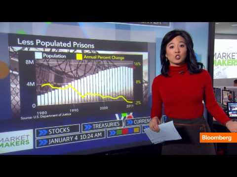 Shh… America's Prison Population Is Shrinking